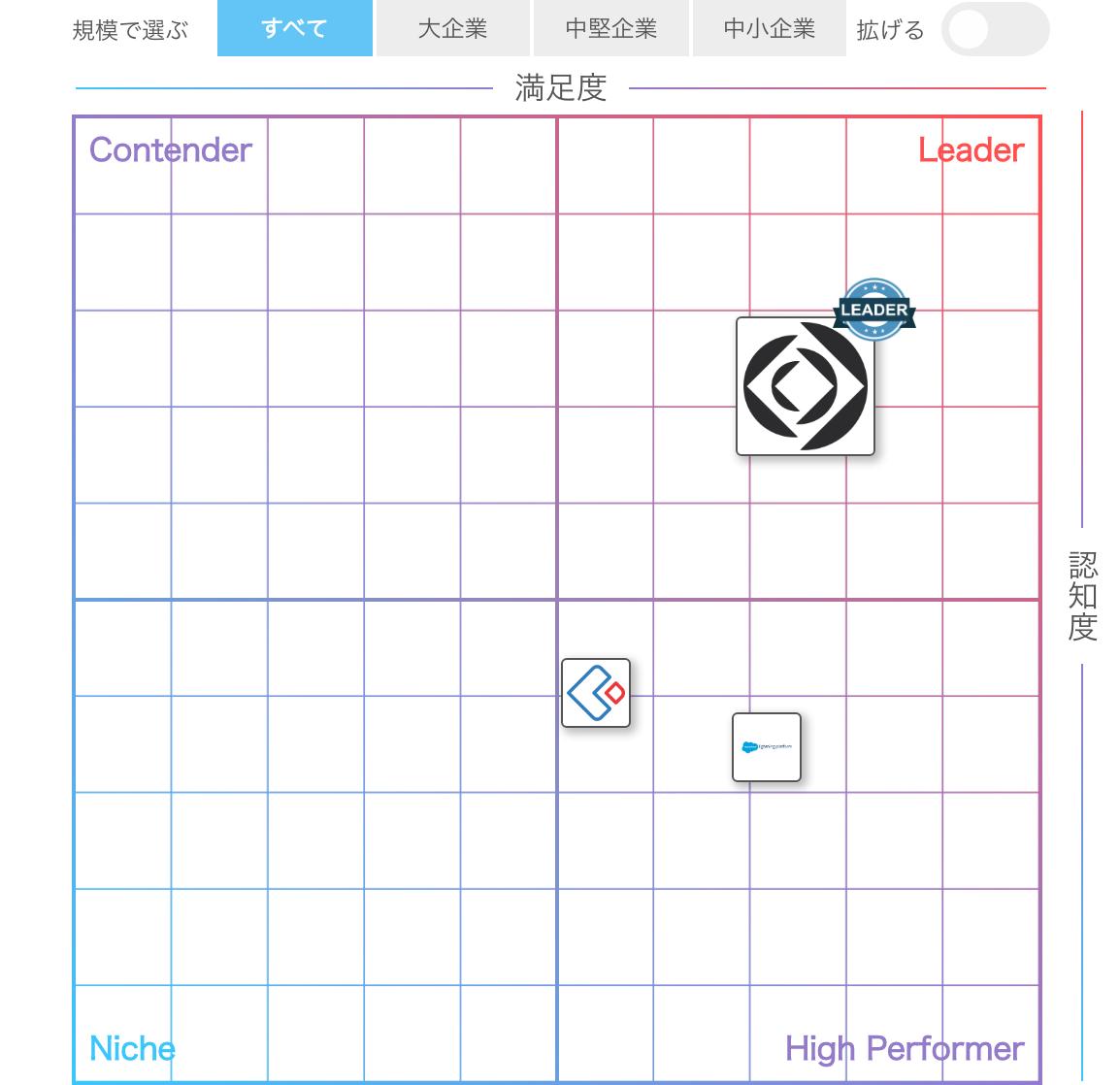 Claris FileMaker(クラリス ファイルメーカー)